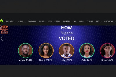 Anto, Khloe and Lolu evicted.